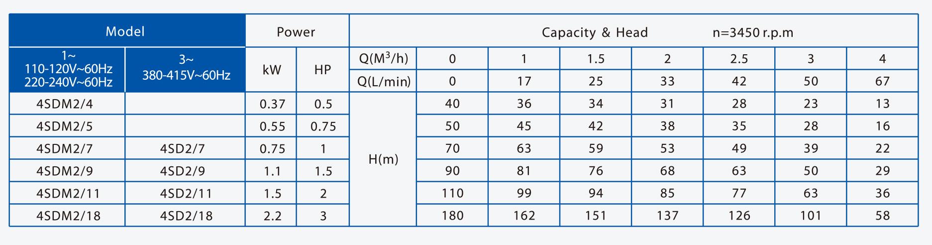 4SDM2(60hz)